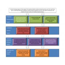 LDR 620 Week 4 Strategic Planning, Strategy Map, ICU: 2019