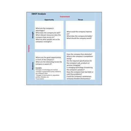 MGT 330 Week 1 SWOT Analysis